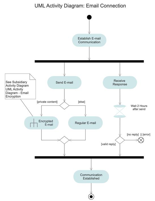 Software design diagram software get free software design templates software design example ccuart Choice Image