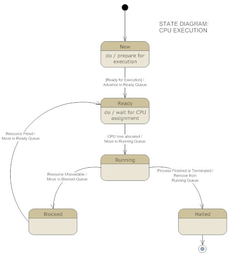 Uml diagram everything you need to know about uml diagrams uml state diagram ccuart Gallery