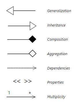 uml notation