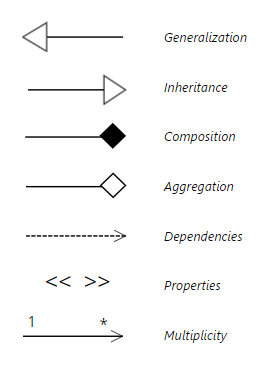 Uml diagram everything you need to know about uml diagrams using allows you to indicate properties of that dependency multiplicity is usually shown with a number at one end of the arrow and a at the other ccuart Images