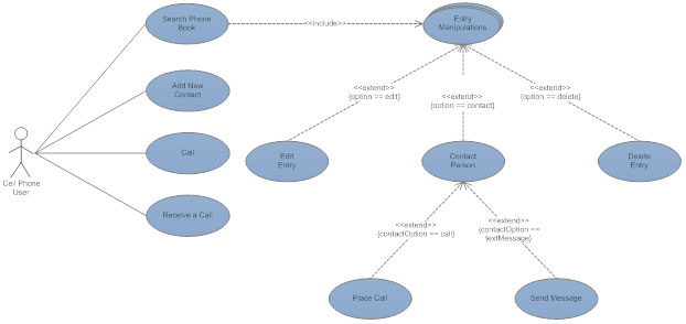 Uml diagram everything you need to know about uml diagrams uml use case diagram activity diagram ccuart