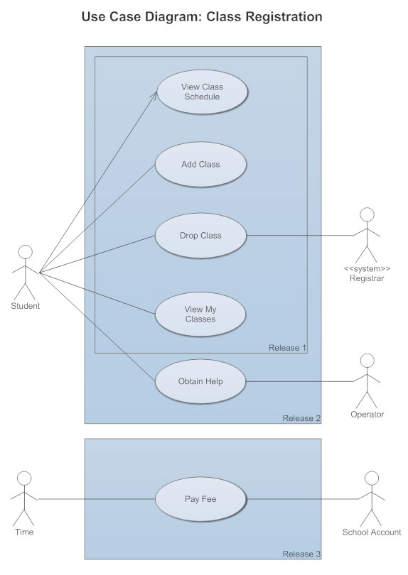 Use case diagram example