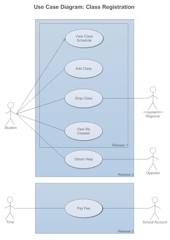 Use Case Diagrams - Use Case Diagrams Online, Examples ...