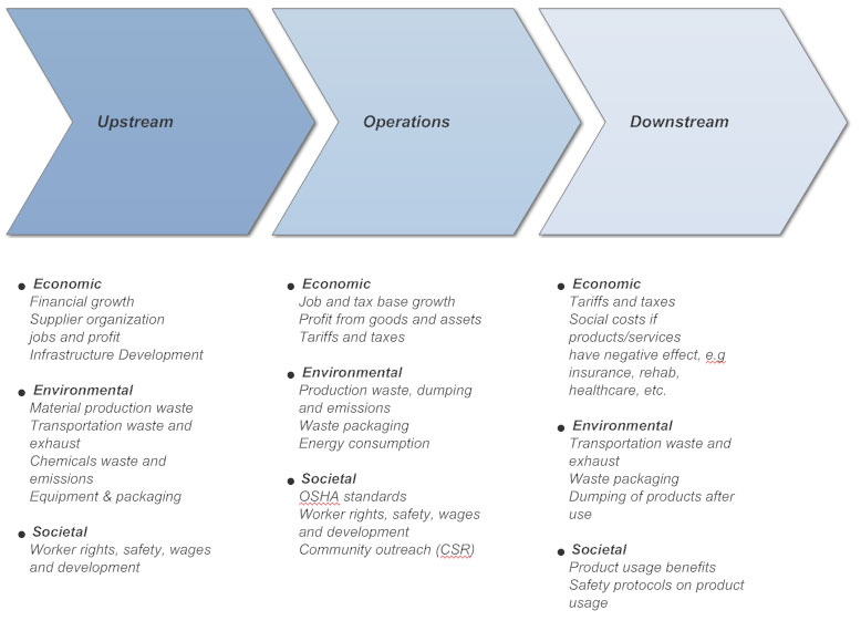 Value Chain Analysis How To Create A Value Chain Analysis Chart