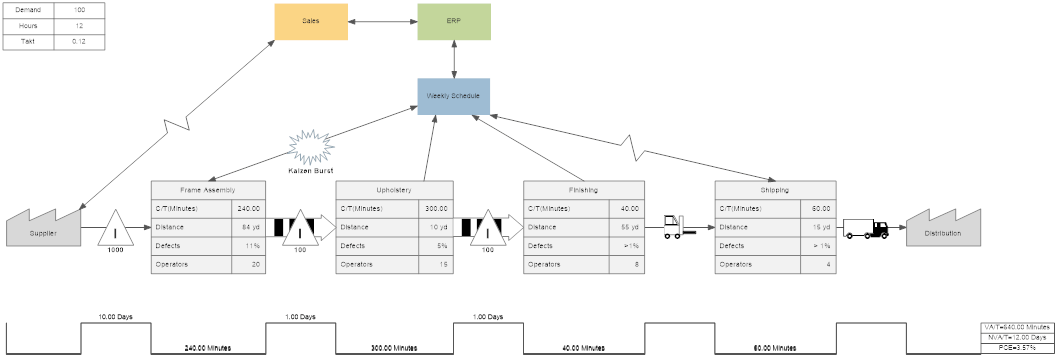 Value Stream Mapping Software Vsm Tools Online App And Download