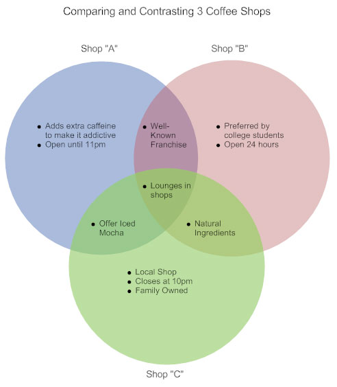 Venn Diagram How To Make A Venn Diagram See Examples More
