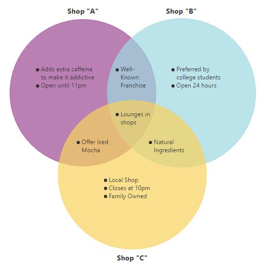 Venn Diagram Make Acurnamedia