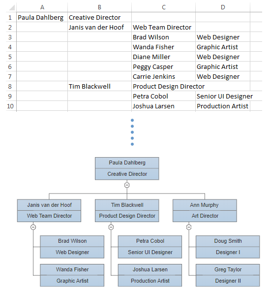 Import data from Excel to nake org chart