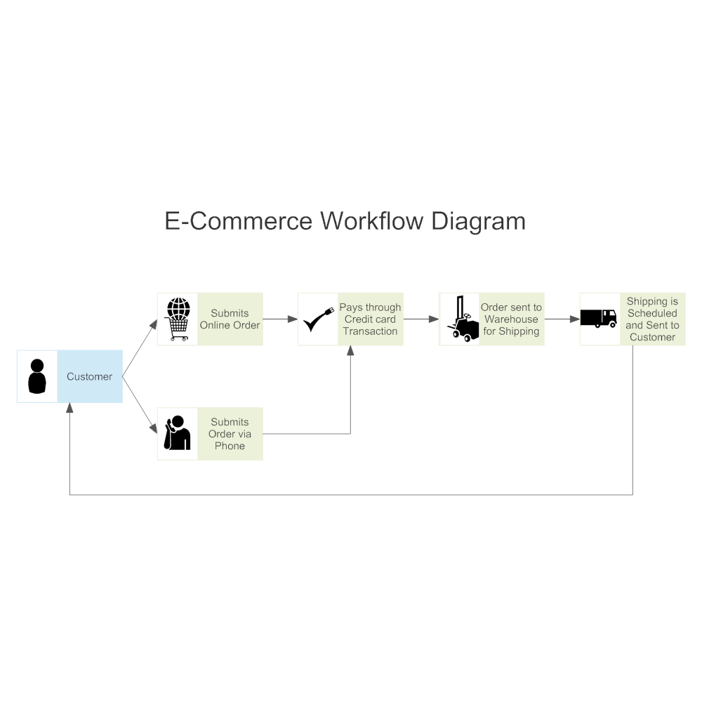 E Commerce Workflow Diagram Process Flow Labelling