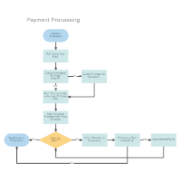 Workflow diagram examples payment processing workflow ccuart Image collections