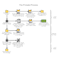 Workflow diagram examples probate process workflow diagram ccuart Image collections