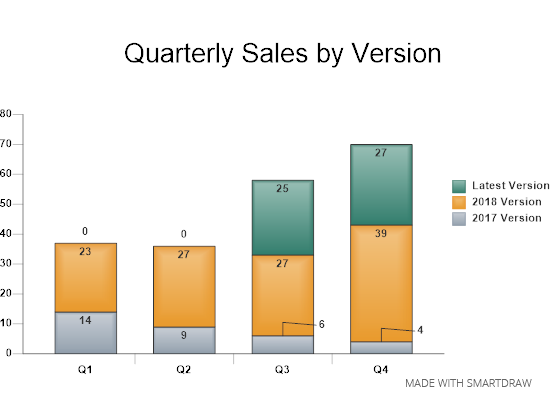 Quarterly sales chart